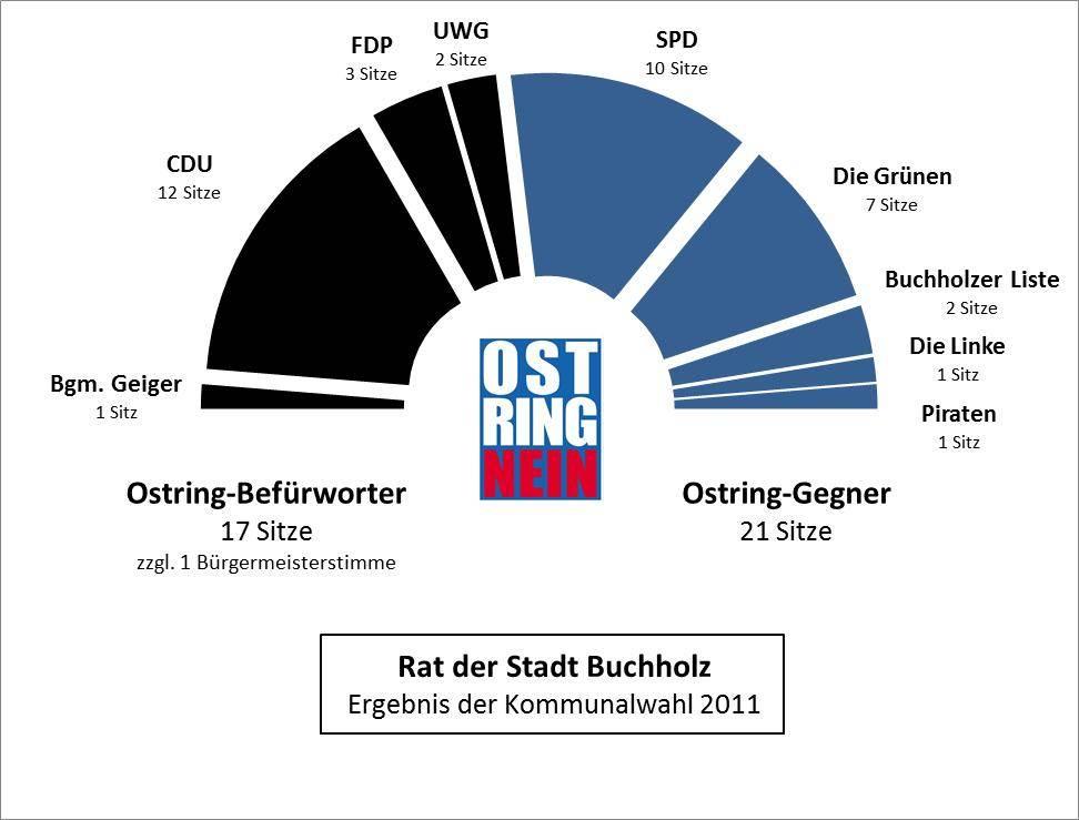 Rat der Stadt Buchholz 2011