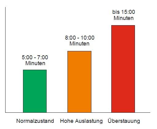 Grafik Verlustzeiten