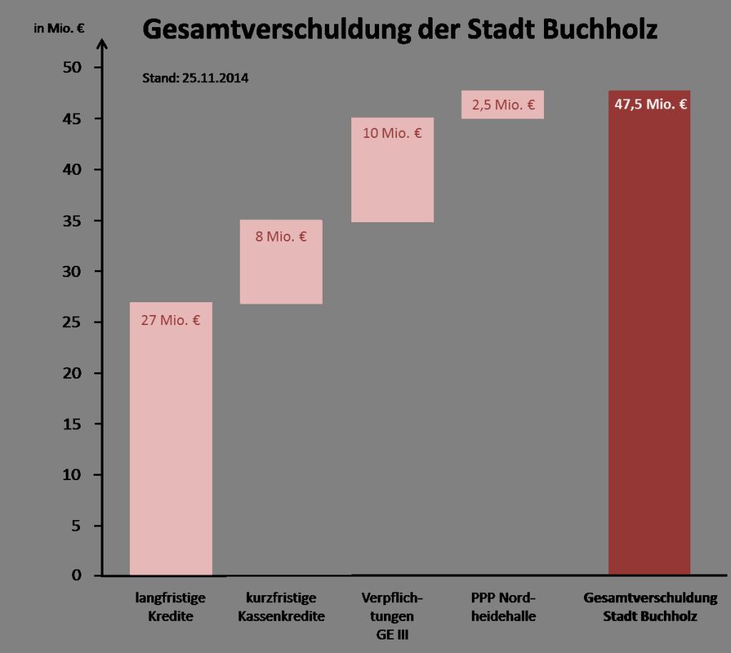 Grafik_Verschuldung_Buchholz
