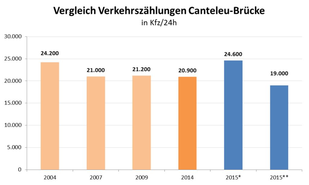 Verkehrszählungen Canteleu-Brücke