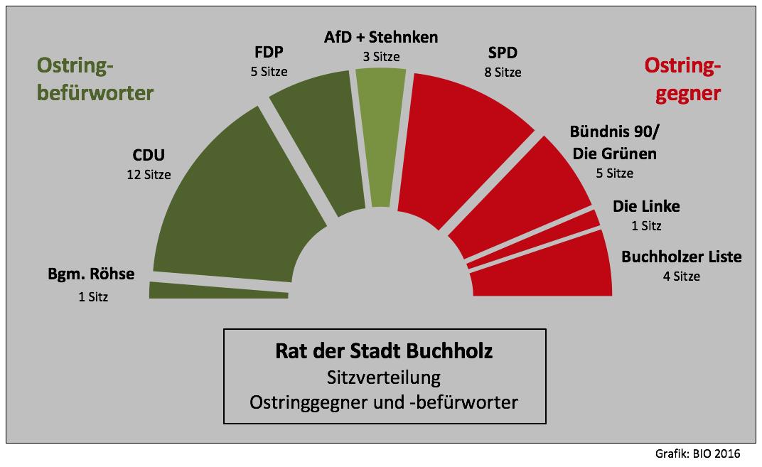 20160911-sitzverteilung-rat-ostring